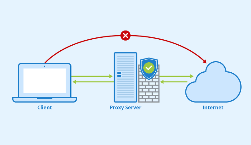 How Does Proxy Server Works